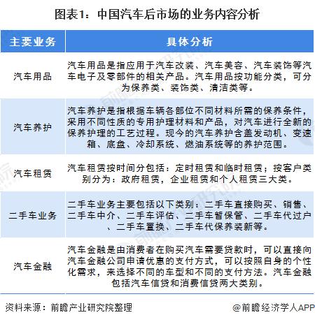 图表1:中国汽车后市场的业务内容分析