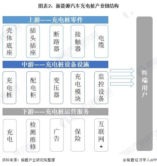 图表2:新能源汽车充电桩产业链结构