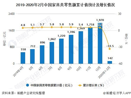 2019-2020年2月中国家具类零售额累计值统计及增长情况