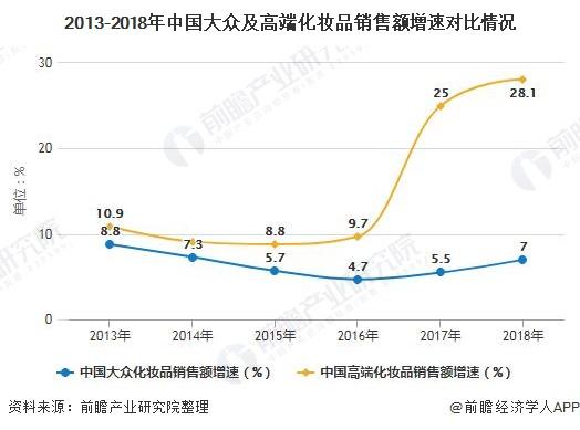 2013-2018年中国大众及高端化妆品销售额增速对比情况