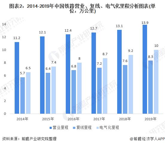 图表2:2014-2019年中国铁路营业、复线、电气化里程分析图表(单位:万公里)