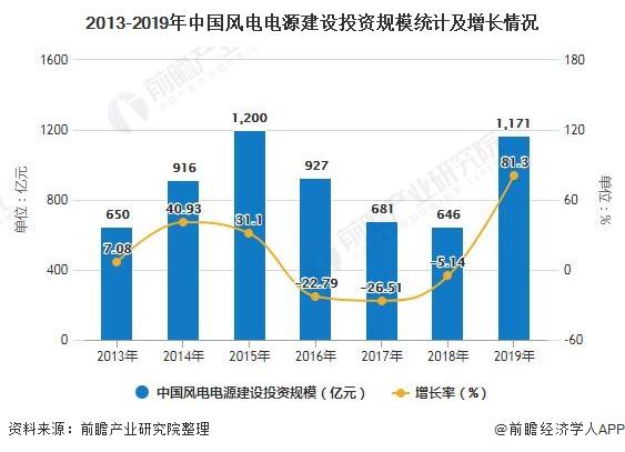 2013-2019年银河平台风电电源建设投资规模统计及增长情况