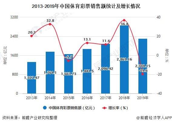2013-2019年中国体育彩票销售额统计及增长情况