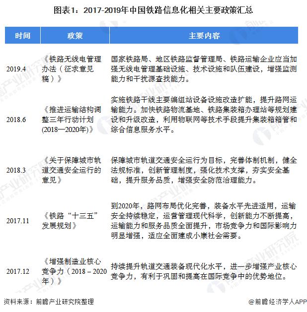 图表1:2017-2019年中国铁路信息化相关主要政策汇总