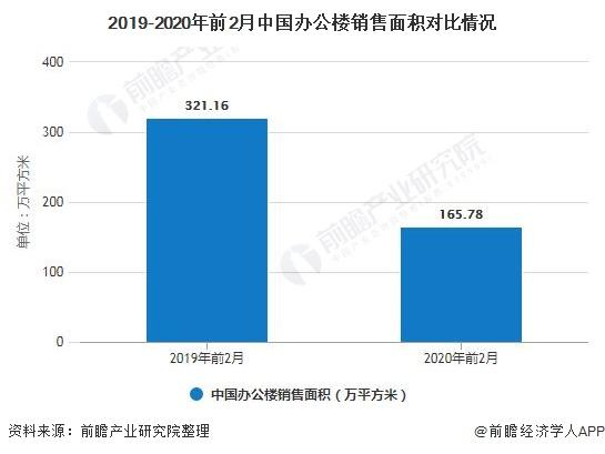 2019-2020年前2月中国办公楼销售面积对比情况