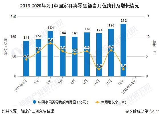 2019-2020年2月中国家具类零售额当月值统计及增长情况