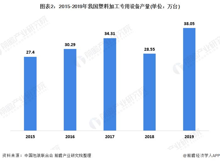 图表2:2015-2019年我国塑料加工专用设备产量(单位:万台)