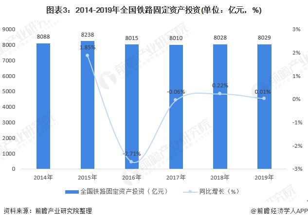 图表3:2014-2019年全国铁路固定资产投资(单位:亿元,%)
