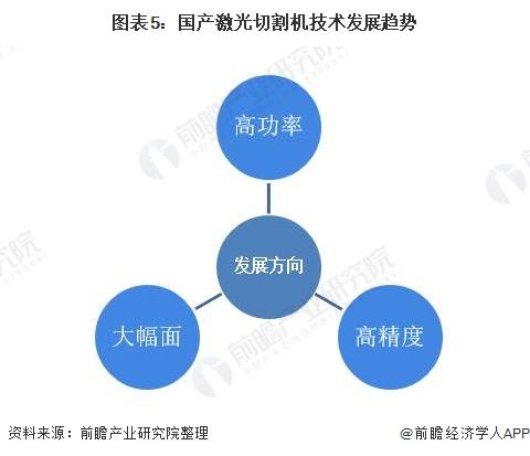 图表5:国产激光切割机技术发展趋势