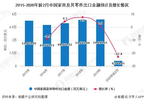2015-2020年前2月中国家具及其零件出口金额统计及增长情况