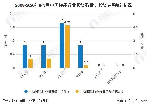 2008-2020年前3月中国核能行业投资数量、投资金额统计情况