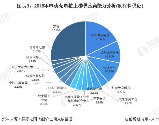 图表3:2018年电动充电桩上游供应商能力分析(原材料供应)