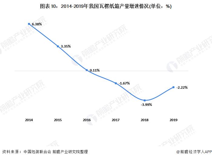 图表10:2014-2019年我国瓦楞纸箱产量增速情况(单位:%)