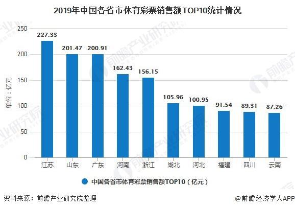 2019年中国各省市体育彩票销售额TOP10统计情况