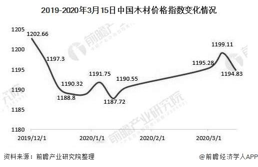 2019-2020年3月15日中国木材价格指数变化情况
