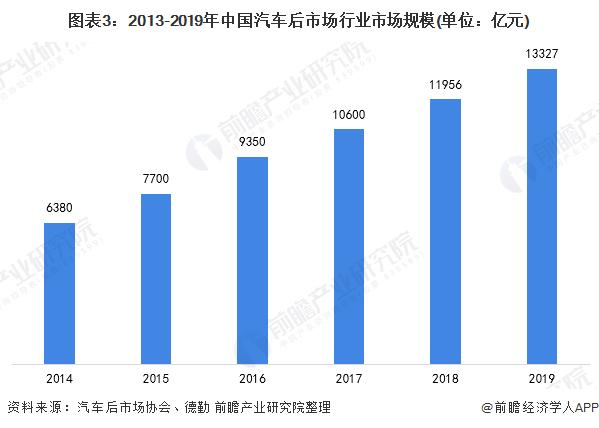图表3:2013-2019年中国汽车后市场行业市场规模(单位:亿元)
