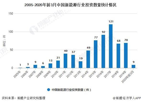 2005-2020年前3月中国新能源行业投资数量统计情况