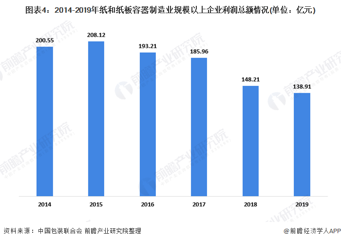 图表4:2014-2019年纸和纸板容器制造业规模以上企业利润总额情况(单位:亿元)