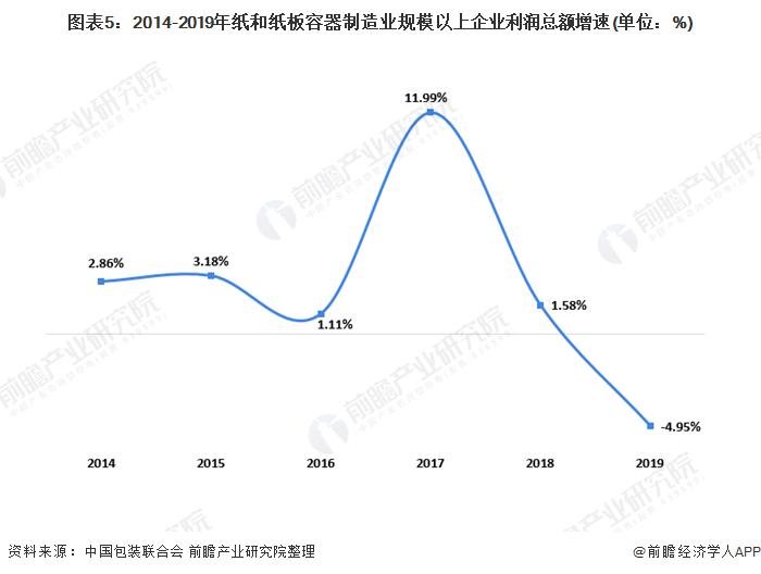 图表5:2014-2019年纸和纸板容器制造业规模以上企业利润总额增速(单位:%)