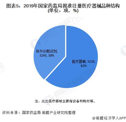 图表5:2019年国家药监局批准注册医疗器械品种结构(单位:项,%)