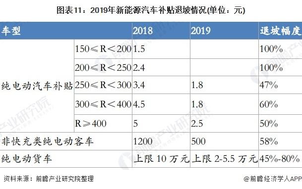 图表11:2019年新能源汽车补贴退坡情况(单位:元)