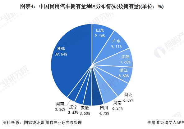 图表4:中国民用汽车拥有量地区分布情况(按拥有量)(单位:%)