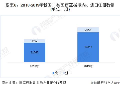 图表6:2018-2019年我国二类医疗器械境内、进口注册数量(单位:项)