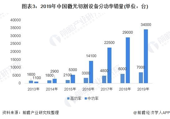 图表3:2019年中国激光切割设备分功率销量(单位:台)
