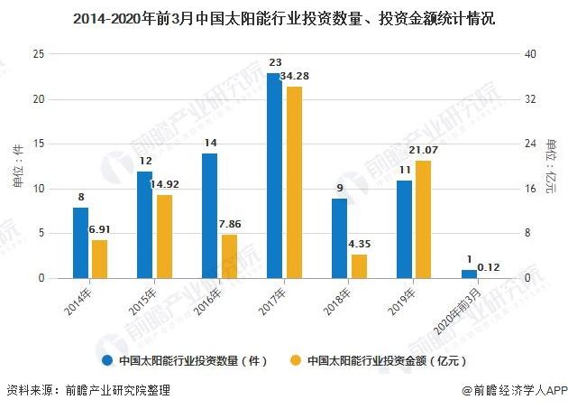 2014-2020年前3月中国太阳能行业投资数量、投资金额统计情况