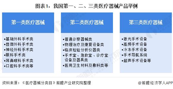 图表1:我国第一、二、三类医疗器械产品举例