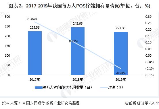 图表2:2017-2019年我国每万人POS终端拥有量情况(单位:台,%)