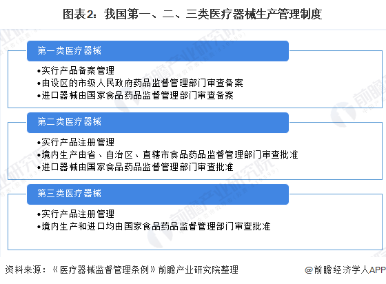 图表2:我国第一、二、三类医疗器械生产管理制度