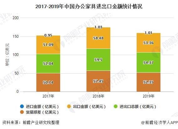 2017-2019年中国办公家具进出口金额统计情况