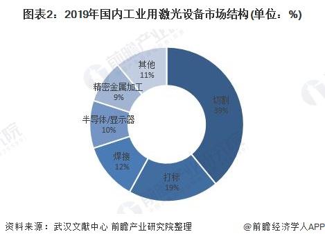 图表2:2019年国内工业用激光设备市场结构(单位:%)