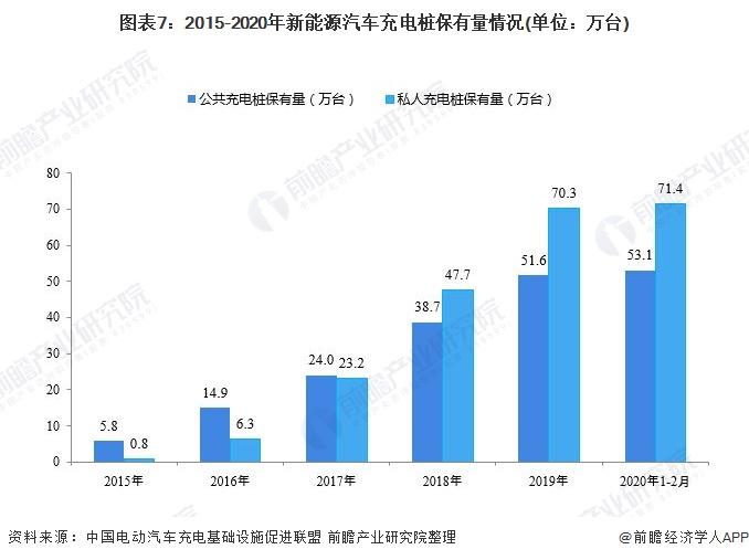 图表7:2015-2020年新能源汽车充电桩保有量情况(单位:万台)