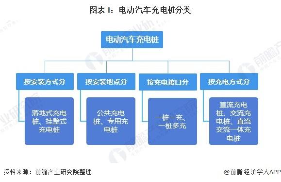 图表1:电动汽车充电桩分类