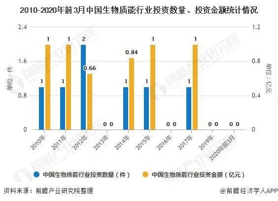 2010-2020年前3月中国生物质能行业投资数量、投资金额统计情况