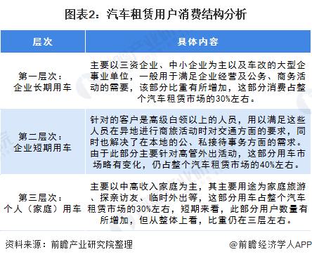图表2:汽车租赁用户消费结构分析