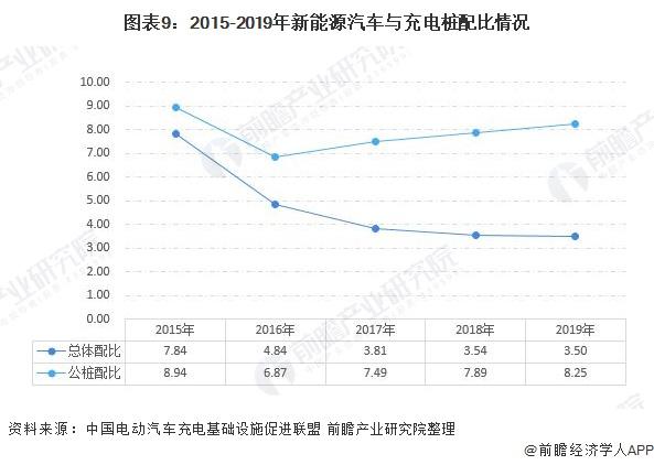 图表9:2015-2019年新能源汽车与充电桩配比情况