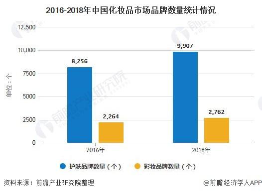 2016-2018年中国化妆品市场品牌数量统计情况