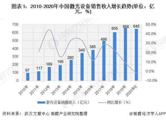 图表1:2010-2020年中国激光设备销售收入增长趋势(单位:亿元,%)