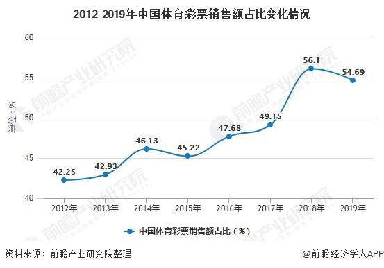 2012-2019年中国体育彩票销售额占比变化情况