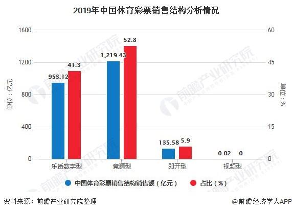 2019年中国体育彩票销售结构分析情况