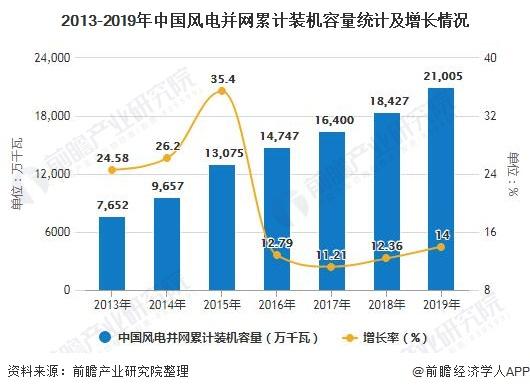 2013-2019年银河平台风电并网累计装机容量统计及增长情况
