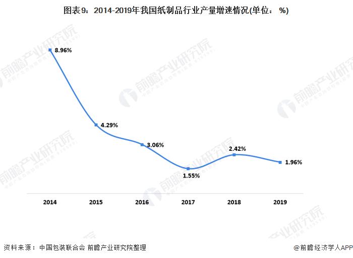 图表9:2014-2019年我国纸制品行业产量增速情况(单位: %)