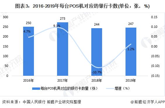 图表3:2016-2019年每台POS机对应的银行卡数(单位:张,%)