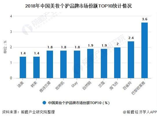 2018年中国美妆个护品牌市场份额TOP10统计情况