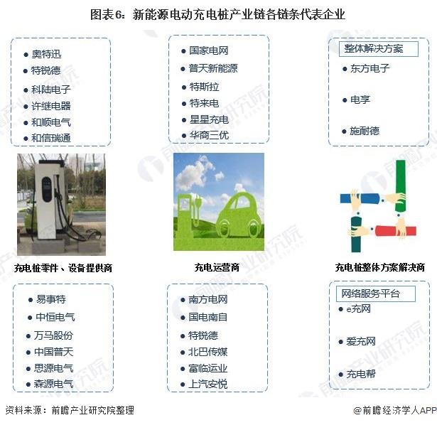 图表6:新能源电动充电桩产业链各链条代表企业