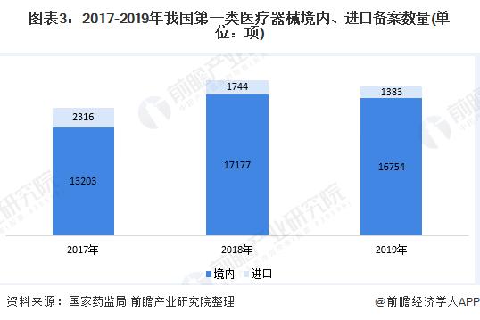 图表3:2017-2019年我国第一类医疗器械境内、进口备案数量(单位:项)