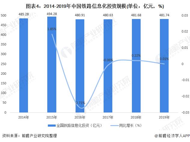 图表4:2014-2019年中国铁路信息化投资规模(单位:亿元,%)